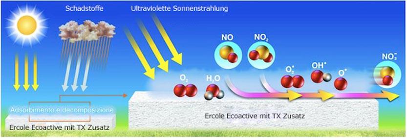 ecoactive-fotochimica_tx